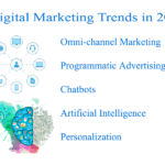 Top 5 Digital Marketing Trends in 2020