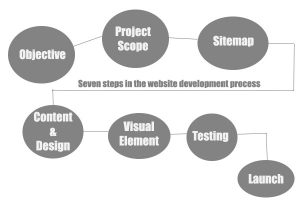 7 steps in the website creation process