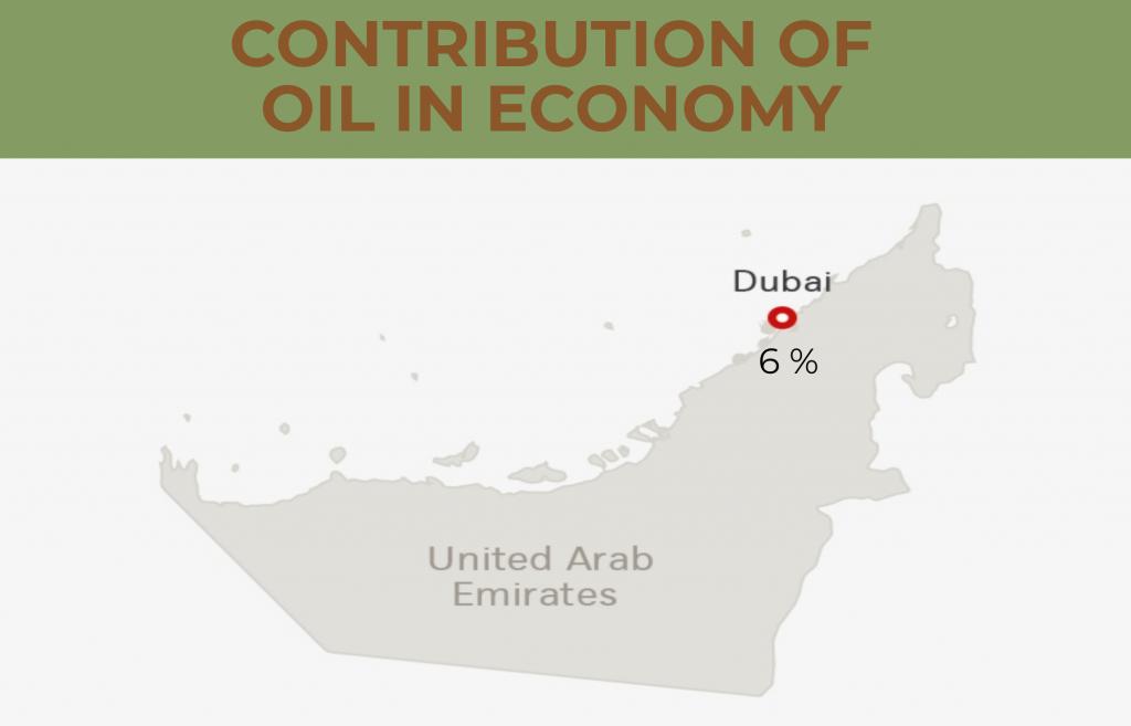 dubai contribution of oil in economy