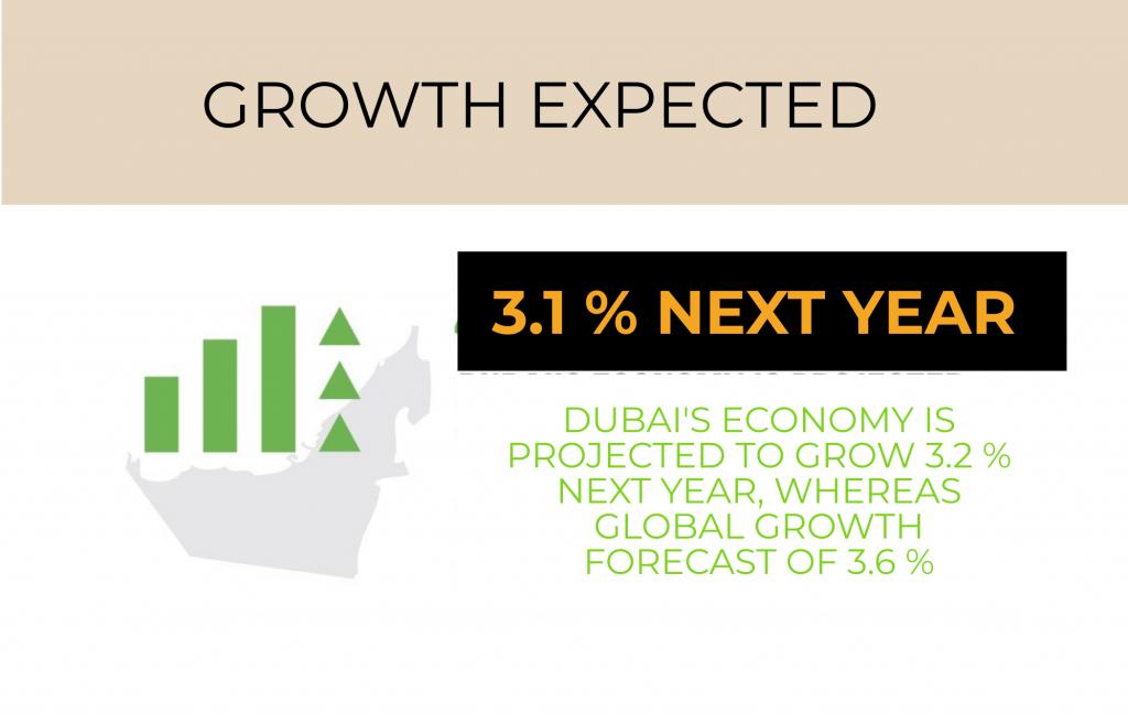 dubai growth rate
